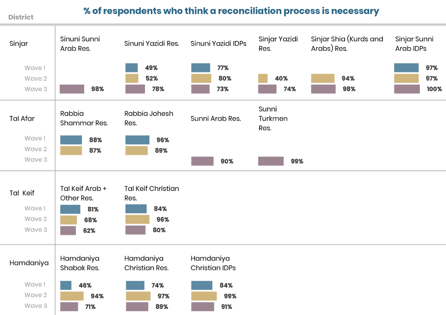 CSMF data demonstrates that reconciliation is needed