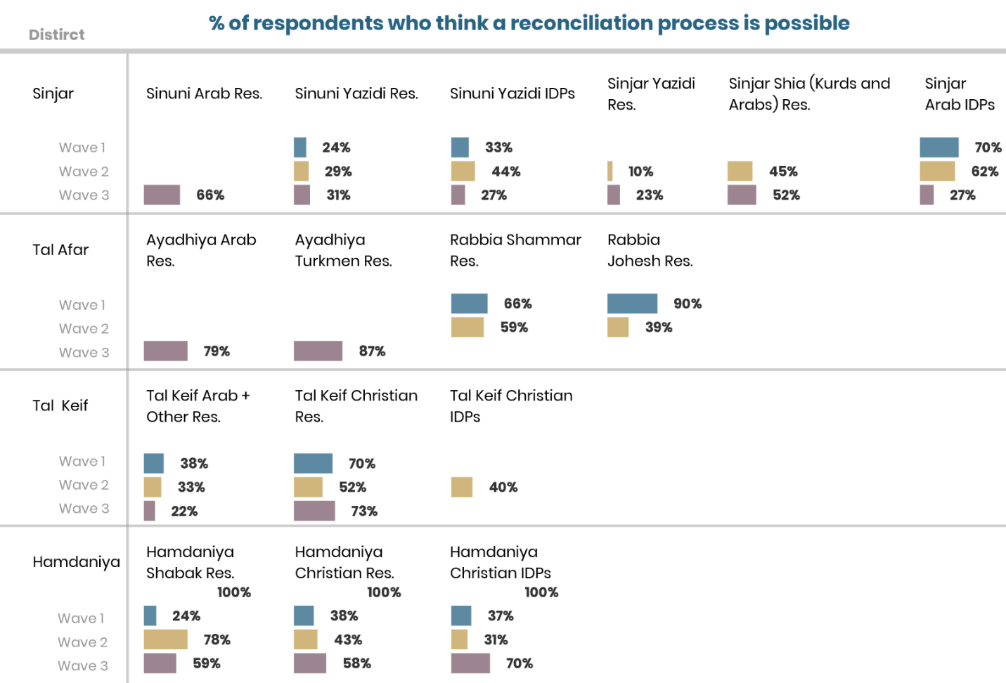CSMF data shows that despite a belief in the need for reconciliation, many doubt that it is possible.