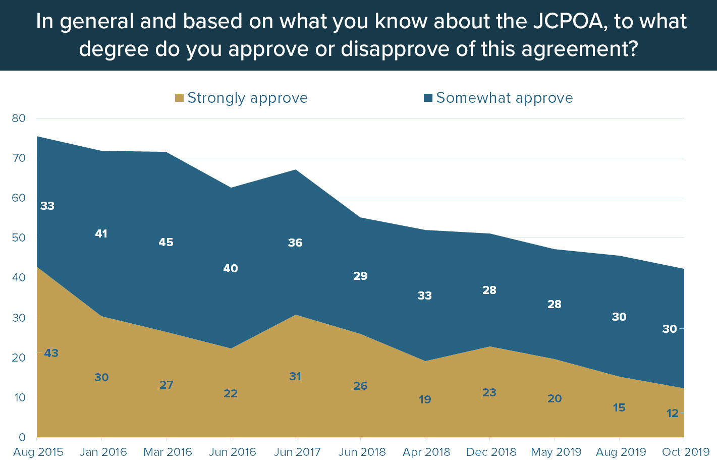 In 2015, 75 percent of respondents approved of the JCPOA. By October 2019, support was down to 42 percent. (Center for International & Security Studies at Maryland and IranPoll.com)*