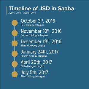 Timeline of JSD in Saaba